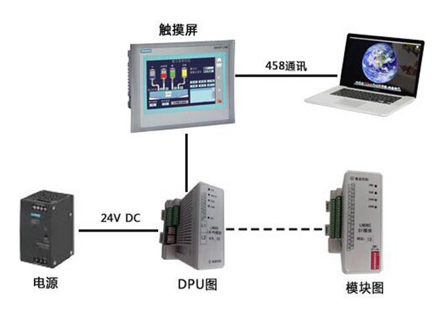 LN3000分散控制系统