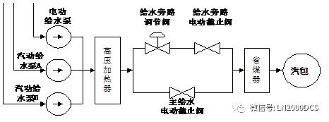 原创技术分享:电厂锅炉给水控制系统